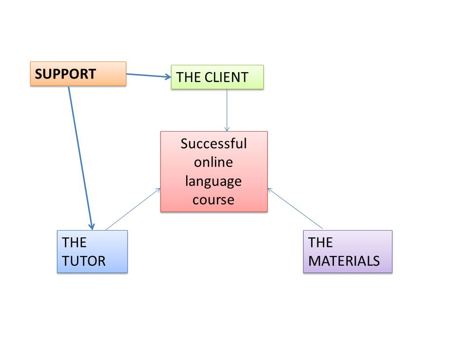 Successful online language course THE CLIENT THE TUTOR THE MATERIALS SUPPORT