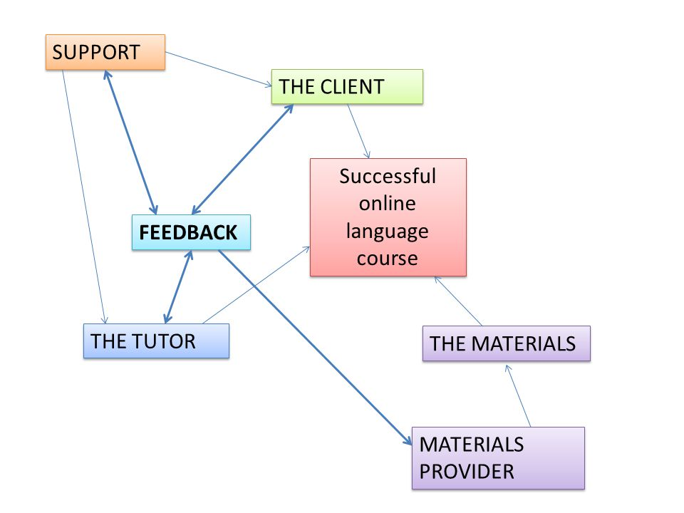 Successful online language course THE CLIENT THE TUTOR THE MATERIALS SUPPORT FEEDBACK MATERIALS PROVIDER