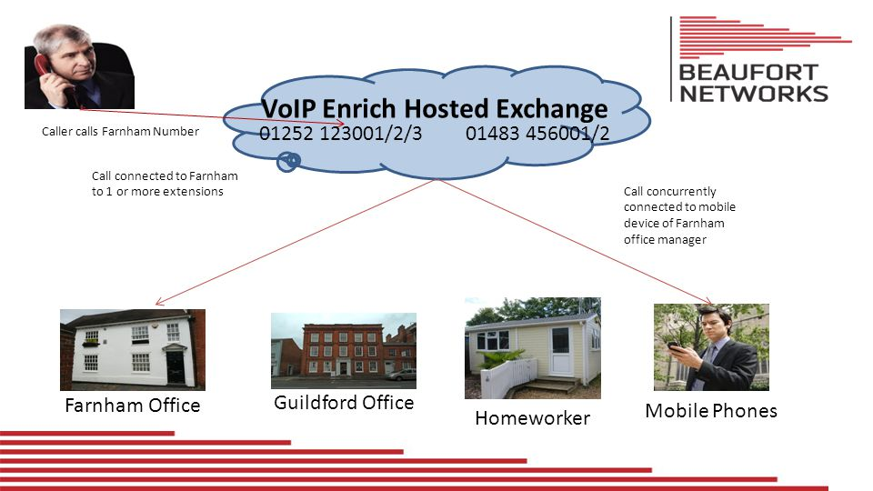 VoIP Enrich Hosted Exchange Caller calls Farnham Number Farnham Office Guildford Office Homeworker Mobile Phones 01252 123001/2/301483 456001/2 Call connected to Farnham to 1 or more extensions But no-one in Farnham Office so call redirected to Guildford