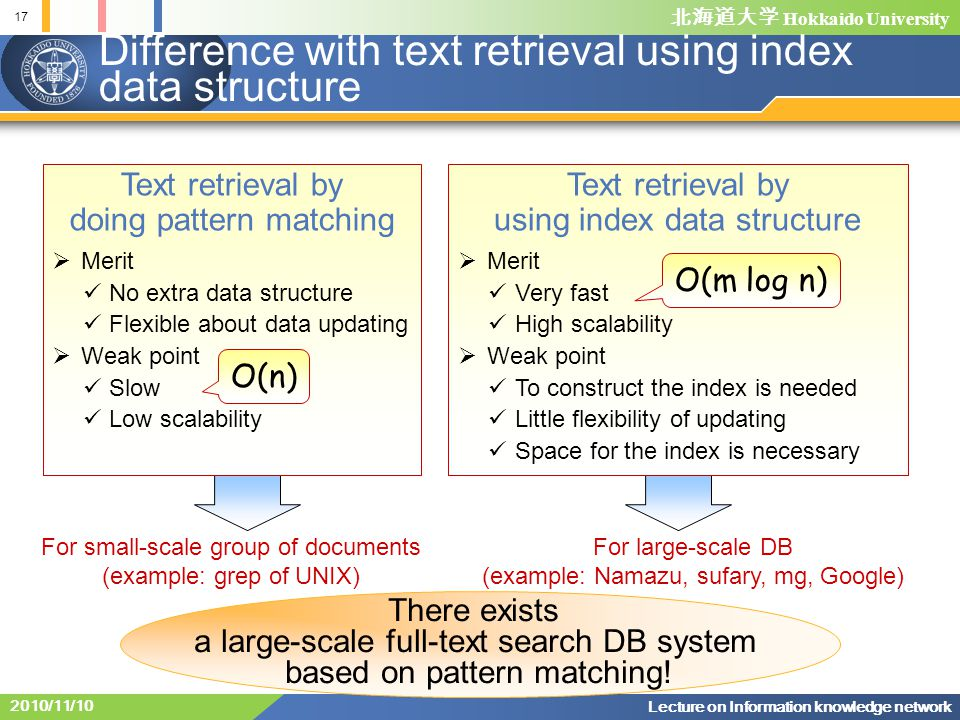 Hokkaido University Text retrieval by using index data structure Merit Very fast High scalability Weak point To construct the index is needed Little flexibility of updating Space for the index is necessary Text retrieval by doing pattern matching Merit No extra data structure Flexible about data updating Weak point Slow Low scalability For small-scale group of documents (example: grep of UNIX) For large-scale DB (example: Namazu, sufary, mg, Google) 17 Lecture on Information knowledge network 2010/11/10 Difference with text retrieval using index data structure O(n) O(m log n) There exists a large-scale full-text search DB system based on pattern matching!