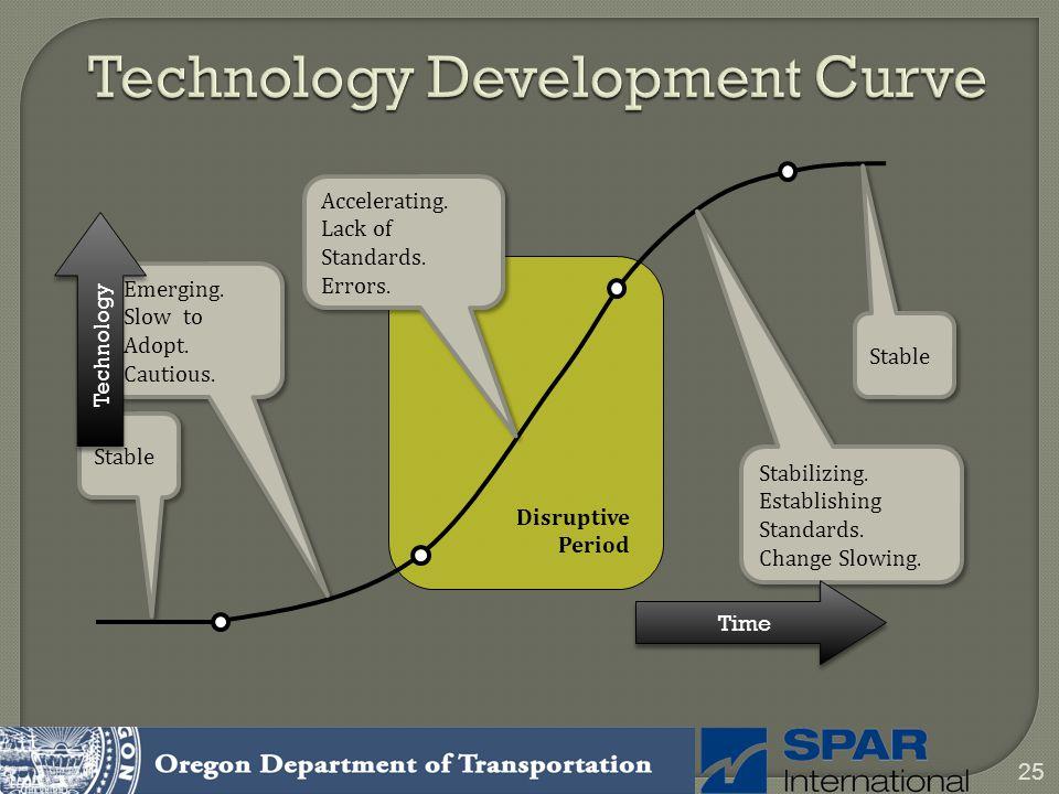 25 Technology Development Curve Emerging. Slow to Adopt. Cautious. Emerging. Slow to Adopt. Cautious. Stabilizing. Establishing Standards. Change Slow