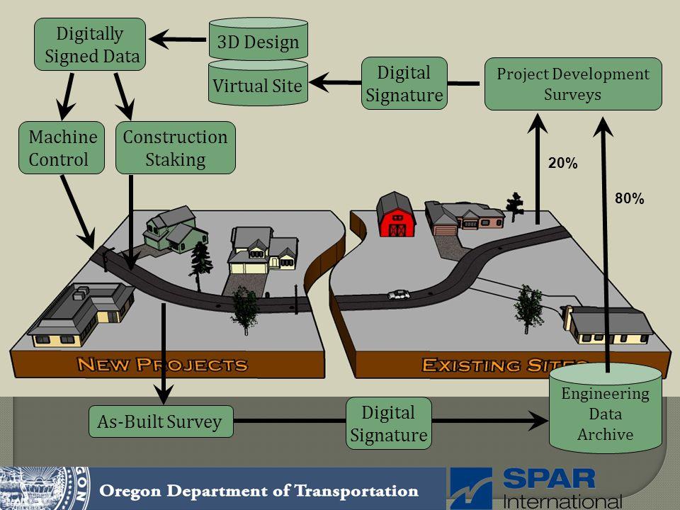 Project Development Surveys Virtual Site 3D Design Construction Staking As-Built Survey Digitally Signed Data 20% Machine Control Digital Signature En