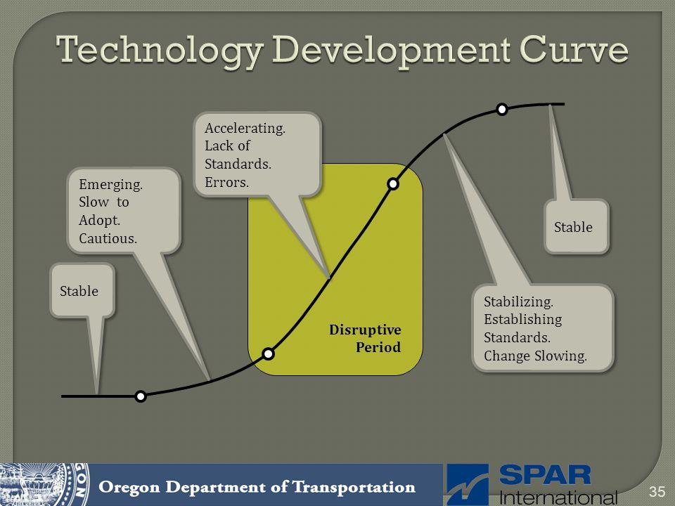 35 Technology Development Curve Emerging. Slow to Adopt. Cautious. Emerging. Slow to Adopt. Cautious. Stabilizing. Establishing Standards. Change Slow