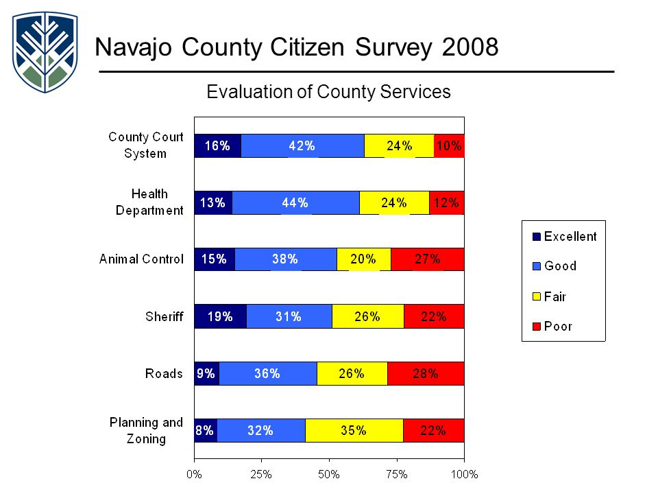 Navajo County Citizen Survey 2008 Evaluation of County Services