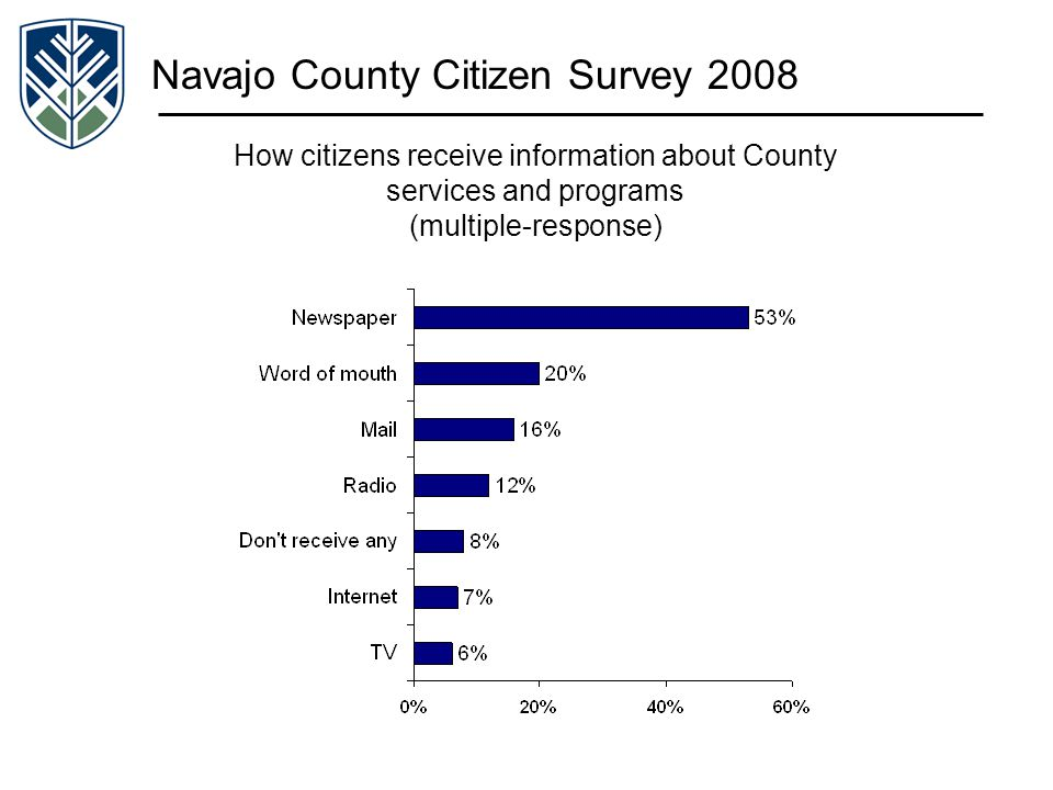 Navajo County Citizen Survey 2008 How citizens receive information about County services and programs (multiple-response)