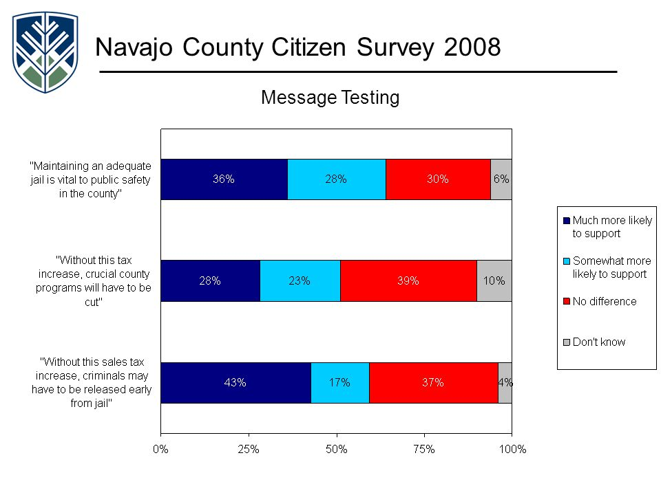 Navajo County Citizen Survey 2008 Message Testing