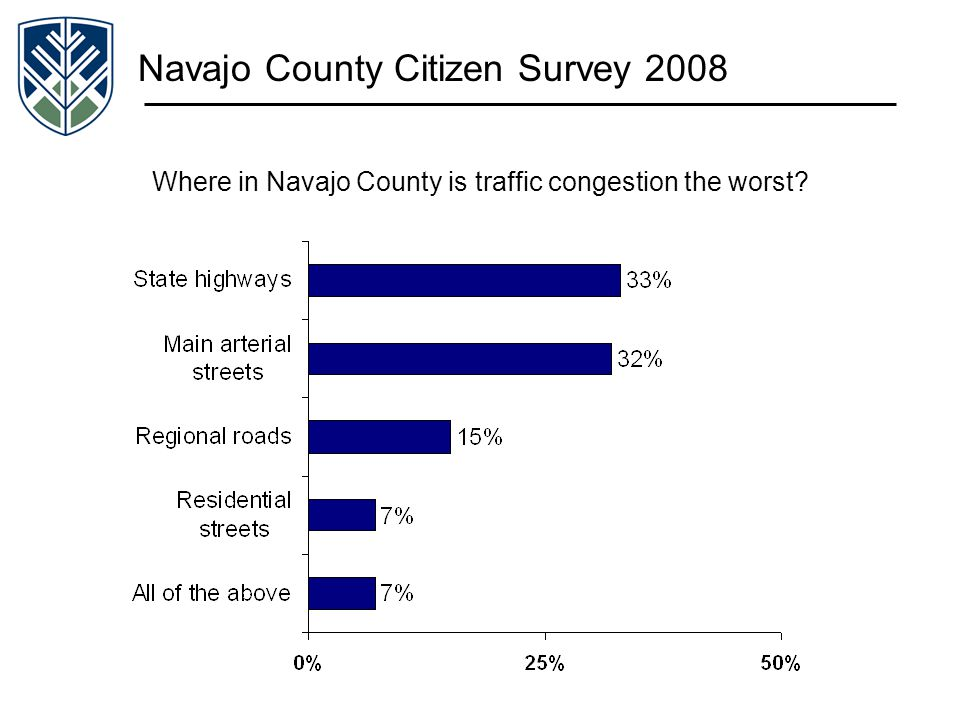 Navajo County Citizen Survey 2008 Where in Navajo County is traffic congestion the worst?
