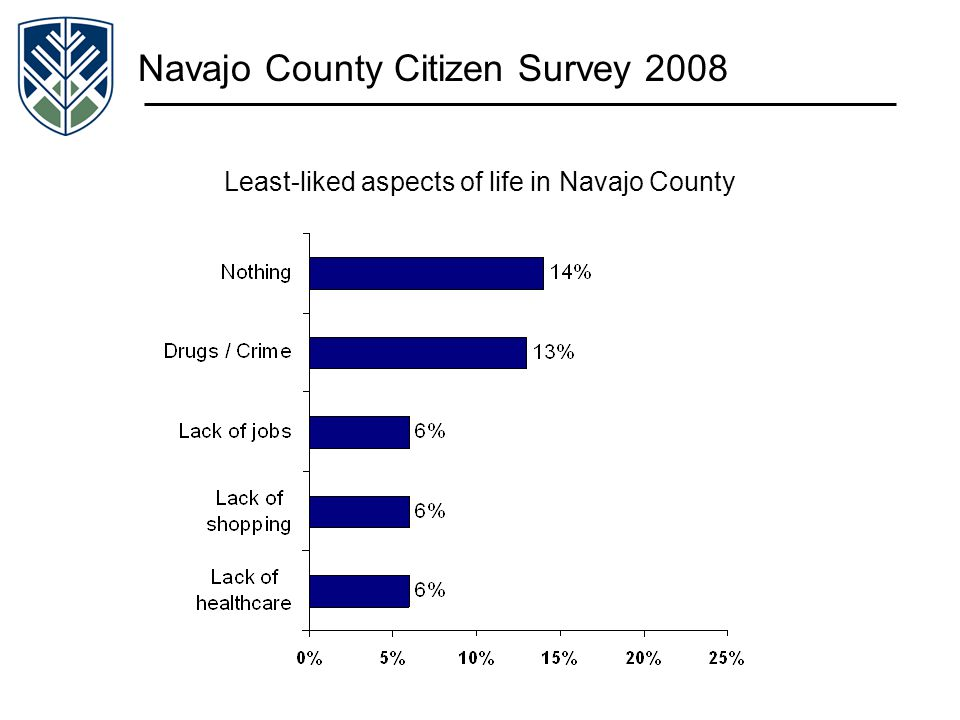Navajo County Citizen Survey 2008 Least-liked aspects of life in Navajo County
