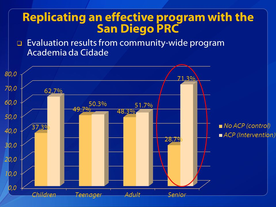 Replicating an effective program with the San Diego PRC Evaluation results from community-wide program Academia da Cidade