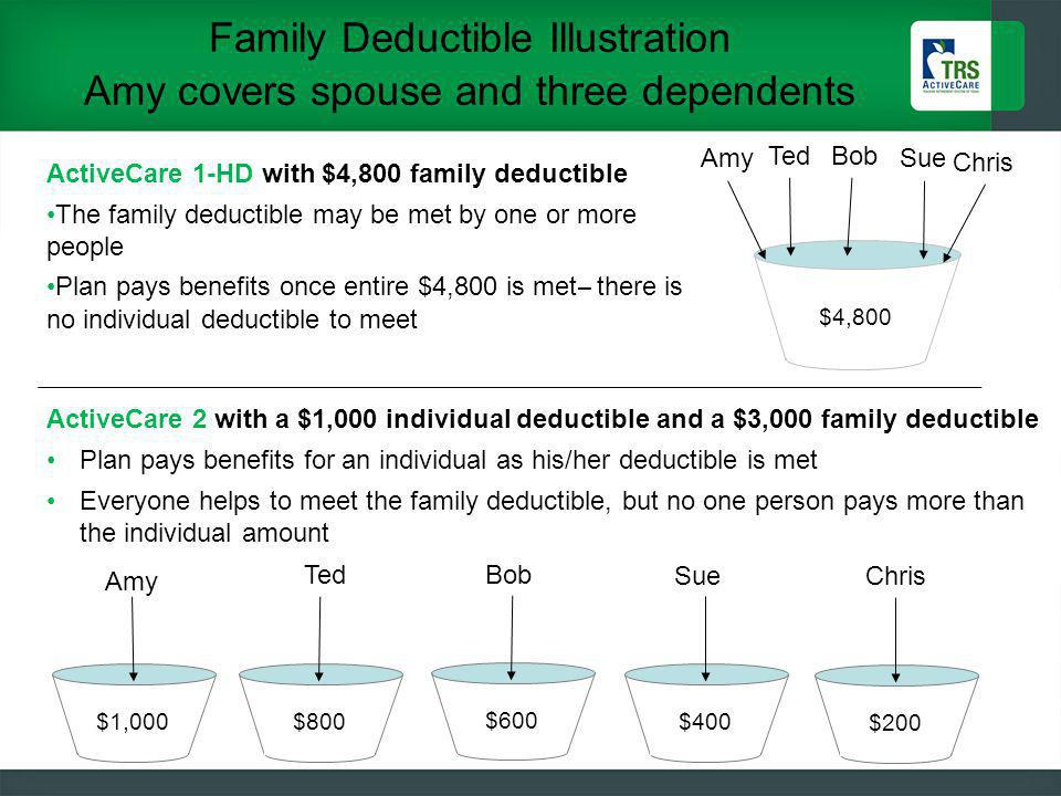 Family Deductible Illustration Amy covers spouse and three dependents 24 $4,800 $1,000$800 $400 AmySue Chris TedBob Sue ActiveCare 1-HD with $4,800 family deductible The family deductible may be met by one or more people Plan pays benefits once entire $4,800 is met ̶ there is no individual deductible to meet ActiveCare 2 with a $1,000 individual deductible and a $3,000 family deductible Plan pays benefits for an individual as his/her deductible is met Everyone helps to meet the family deductible, but no one person pays more than the individual amount Bob $600 Amy Ted $200 Chris