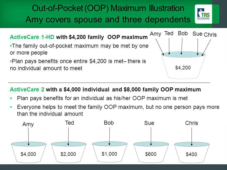 Out-of-Pocket (OOP) Maximum Illustration Amy covers spouse and three dependents 25 $4,200 $4,000$2,000 $600 AmySue Chris TedBob Sue ActiveCare 1-HD with $4,200 family OOP maximum The family out-of-pocket maximum may be met by one or more people Plan pays benefits once entire $4,200 is met ̶ there is no individual amount to meet ActiveCare 2 with a $4,000 individual and $8,000 family OOP maximum Plan pays benefits for an individual as his/her OOP maximum is met Everyone helps to meet the family OOP maximum, but no one person pays more than the individual amount Bob $1,000 Amy Ted $400 Chris
