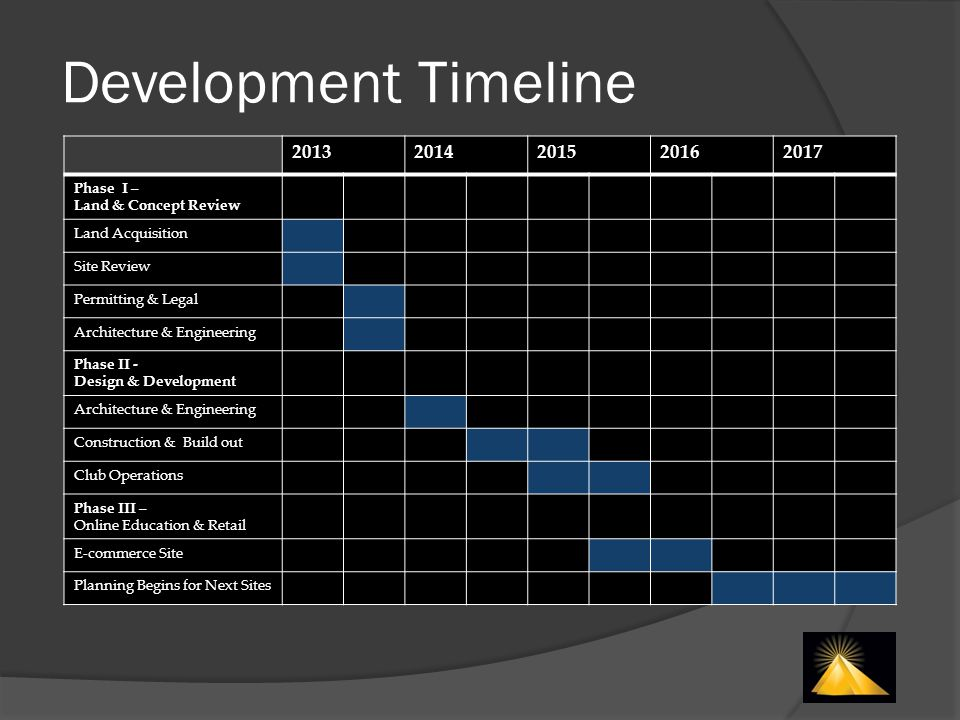 20132014201520162017 Phase I – Land & Concept Review Land Acquisition Site Review Permitting & Legal Architecture & Engineering Phase II - Design & De