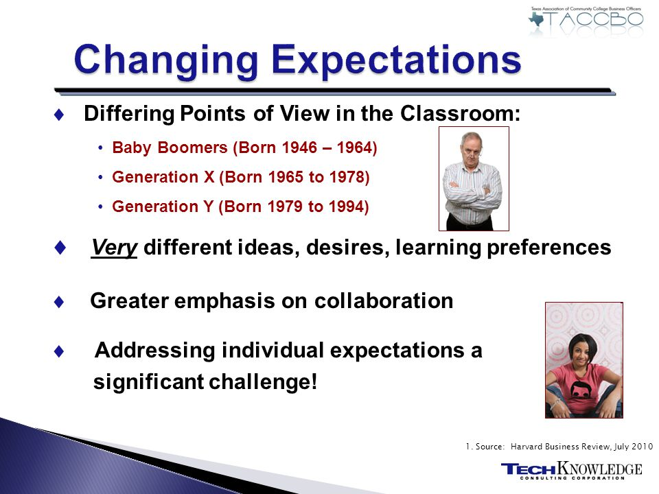 Differing Points of View in the Classroom: Baby Boomers (Born 1946 – 1964) Generation X (Born 1965 to 1978) Generation Y (Born 1979 to 1994) Very different ideas, desires, learning preferences Greater emphasis on collaboration Addressing individual expectations a significant challenge.