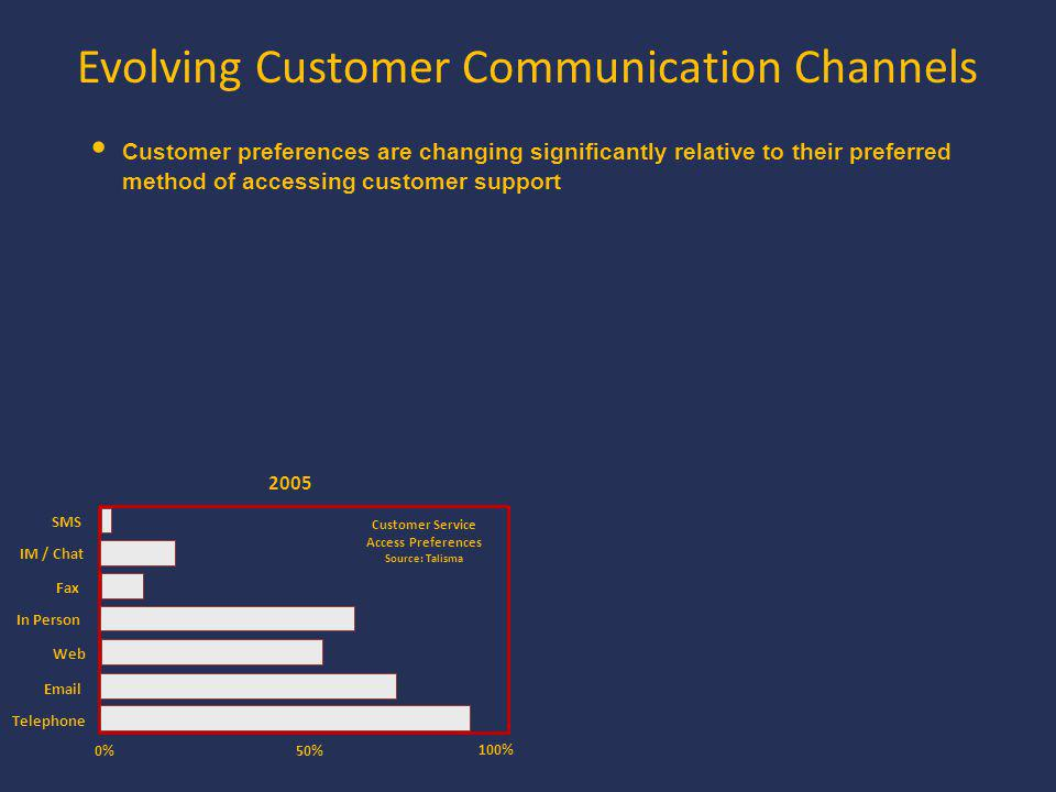 Evolving Customer Communication Channels 2005 0% 100% 50% Telephone Email Web In Person Fax IM / Chat SMS Customer Service Access Preferences Source: Talisma Customer preferences are changing significantly relative to their preferred method of accessing customer support