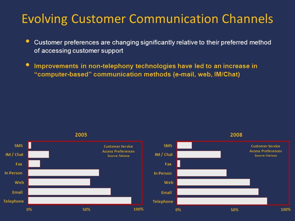 Evolving Customer Communication Channels 2005 0% 100% 50% Telephone Email Web In Person Fax IM / Chat SMS Customer Service Access Preferences Source: Talisma 2008 0% 100% 50% Telephone Email Web In Person Fax IM / Chat SMS Customer Service Access Preferences Source: Various Customer preferences are changing significantly relative to their preferred method of accessing customer support Improvements in non-telephony technologies have led to an increase in computer-based communication methods (e-mail, web, IM/Chat)