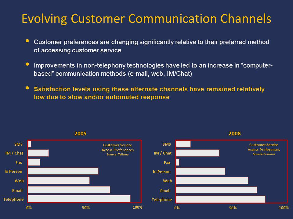 Evolving Customer Communication Channels 2005 0% 100% 50% Telephone Email Web In Person Fax IM / Chat SMS Customer Service Access Preferences Source: Talisma 2008 0% 100% 50% Telephone Email Web In Person Fax IM / Chat SMS Customer Service Access Preferences Source: Various Customer preferences are changing significantly relative to their preferred method of accessing customer service Improvements in non-telephony technologies have led to an increase in computer- based communication methods (e-mail, web, IM/Chat) Satisfaction levels using these alternate channels have remained relatively low due to slow and/or automated response