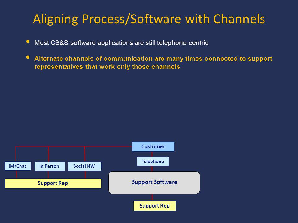 Support Software Support Rep Customer TelephoneSocial NW In Person Support Rep IM/Chat Most CS&S software applications are still telephone-centric Alternate channels of communication are many times connected to support representatives that work only those channels Aligning Process/Software with Channels