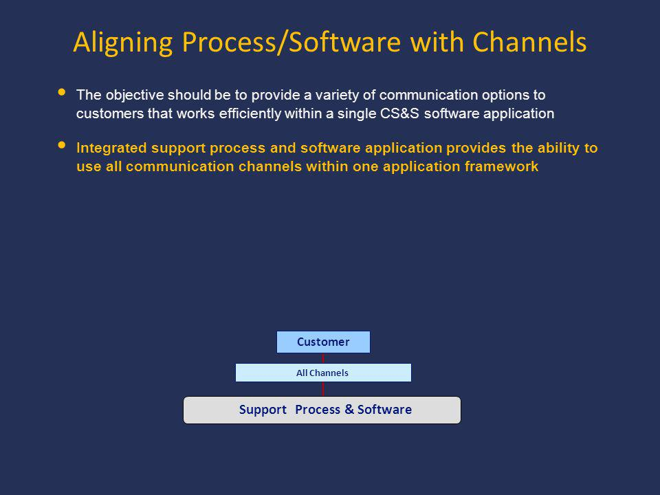 The objective should be to provide a variety of communication options to customers that works efficiently within a single CS&S software application Integrated support process and software application provides the ability to use all communication channels within one application framework Aligning Process/Software with Channels Customer All Channels Support Process & Software