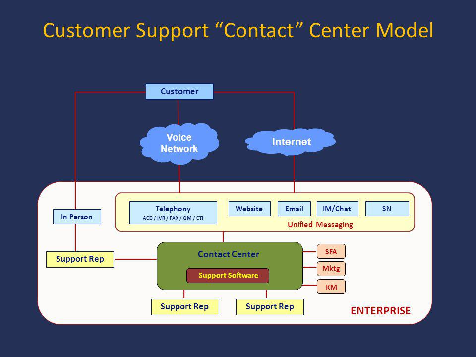 Support Rep Telephony ACD / IVR / FAX / QM / CTI Contact Center WebsiteEmailIM/ChatSN ENTERPRISE SFA Support Software Mktg KM Unified Messaging Support Rep In Person Voice Network Internet Customer Support Contact Center Model Customer