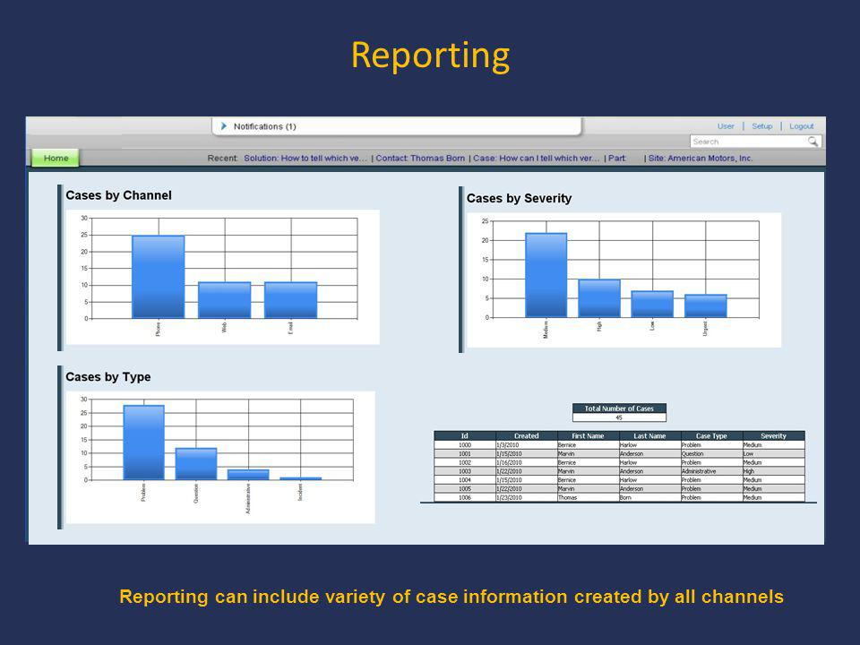 Reporting Reporting can include variety of case information created by all channels