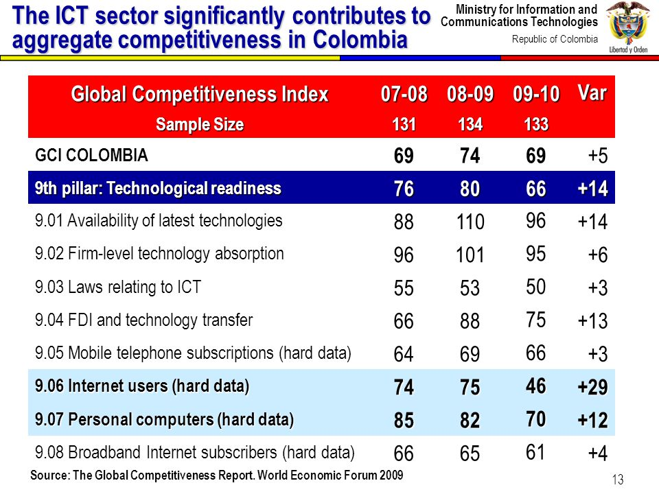 Ministry for Information and Communications Technologies Republic of Colombia 13 The ICT sector significantly contributes to aggregate competitiveness in Colombia Global Competitiveness Index 07-0808-0909-10Var Sample Size 131134133 GCI COLOMBIA 697469 +5 9th pillar: Technological readiness 768066+14 9.01 Availability of latest technologies 8811096+14 9.02 Firm-level technology absorption 9610195+6 9.03 Laws relating to ICT 555350+3 9.04 FDI and technology transfer 668875+13 9.05 Mobile telephone subscriptions (hard data) 646966+3 9.06 Internet users (hard data) 747546+29 9.07 Personal computers (hard data) 858270+12 9.08 Broadband Internet subscribers (hard data) 666561+4 Source: The Global Competitiveness Report.