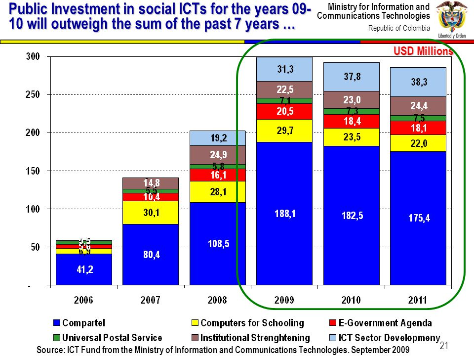 Ministry for Information and Communications Technologies Republic of Colombia 21 Public Investment in social ICTs for the years 09- 10 will outweigh the sum of the past 7 years … USD Millions Source: ICT Fund from the Ministry of Information and Communications Technologies.