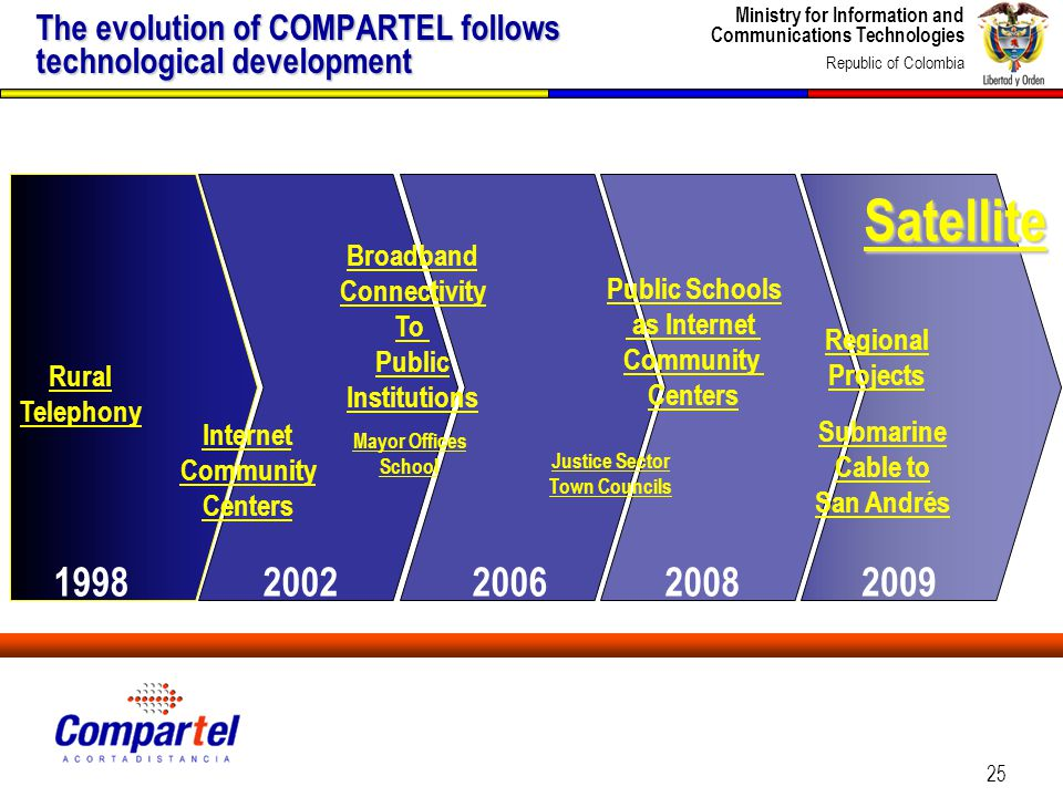 Ministry for Information and Communications Technologies Republic of Colombia 25 The evolution of COMPARTEL follows technological development Regional