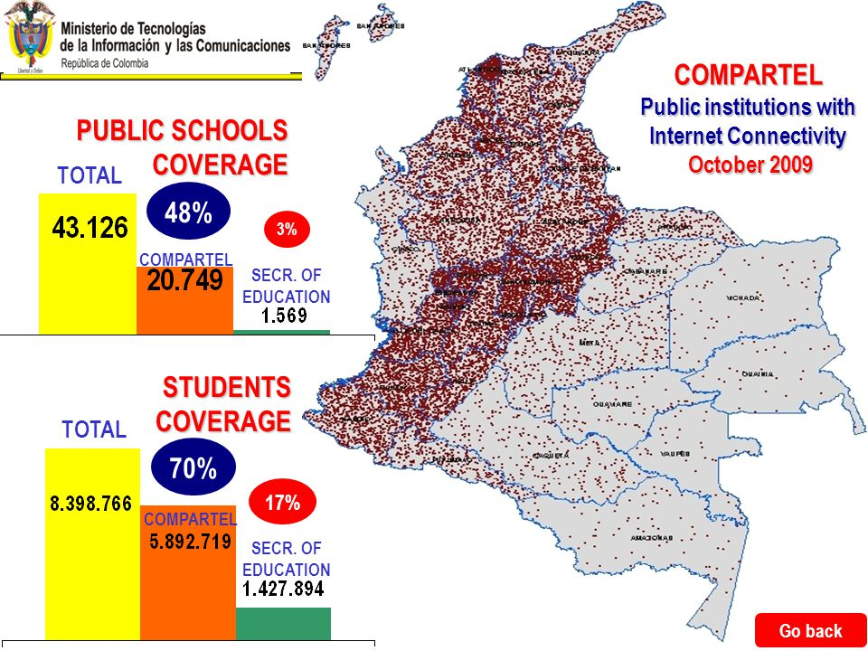 Ministry for Information and Communications Technologies Republic of Colombia 29 COMPARTEL Public institutions with Internet Connectivity October 2009