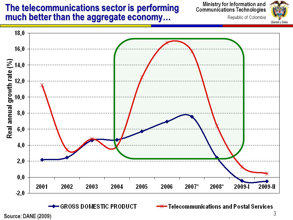 Ministry for Information and Communications Technologies Republic of Colombia 3 The telecommunications sector is performing much better than the aggre