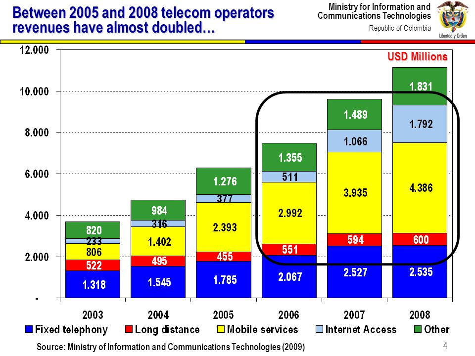 Ministry for Information and Communications Technologies Republic of Colombia 4 Between 2005 and 2008 telecom operators revenues have almost doubled…