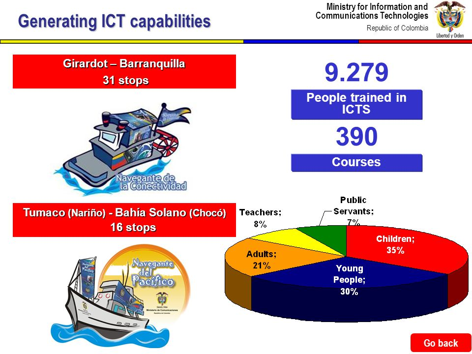 Ministry for Information and Communications Technologies Republic of Colombia 45 Tumaco (Nariño) - Bahía Solano (Chocó) 16 stops Generating ICT capabilities 9.279 People trained in ICTS 390 Courses Girardot – Barranquilla 31 stops 31 stops Go back