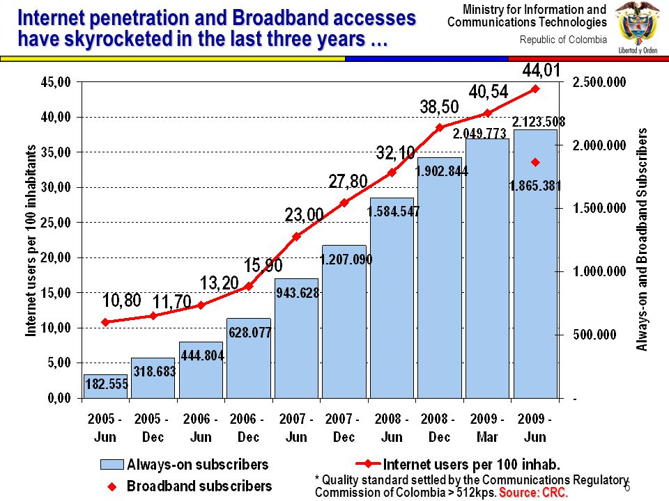 Ministry for Information and Communications Technologies Republic of Colombia 6 Internet penetration and Broadband accesses have skyrocketed in the last three years … Source: CRC.