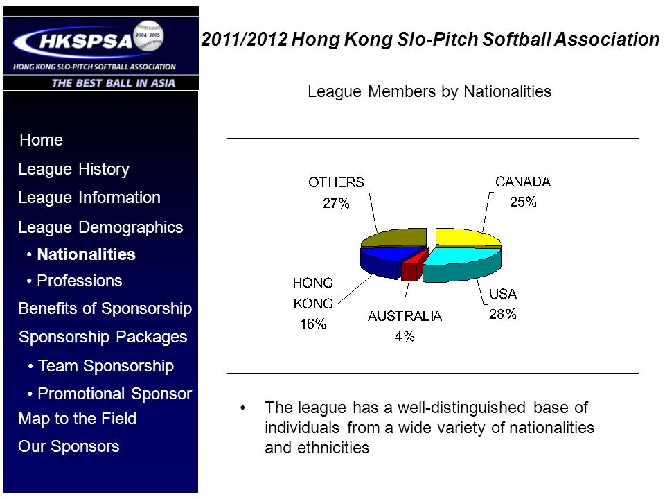 2011/2012 Hong Kong Slo-Pitch Softball Association Home League History League Information League Demographics Benefits of Sponsorship Nationalities Professions Sponsorship Packages Team Sponsorship Our Sponsors Promotional Sponsor League Members by Nationalities The league has a well-distinguished base of individuals from a wide variety of nationalities and ethnicities Map to the Field