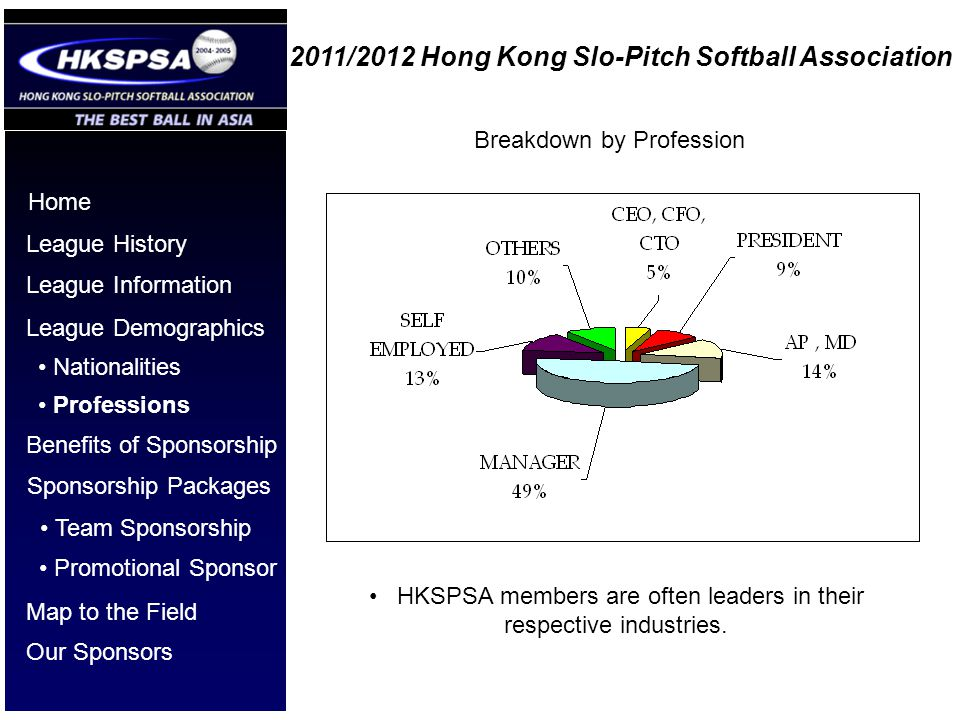 2011/2012 Hong Kong Slo-Pitch Softball Association Home League History League Information League Demographics Benefits of Sponsorship Nationalities Professions Sponsorship Packages Team Sponsorship Our Sponsors Promotional Sponsor Breakdown by Profession HKSPSA members are often leaders in their respective industries.