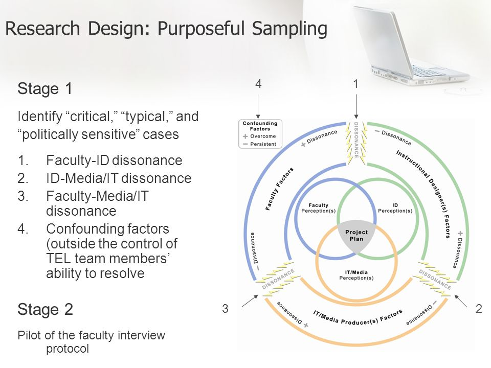 Research Design: Purposeful Sampling Stage 1 Identify critical, typical, and politically sensitive cases 1.Faculty-ID dissonance 2.ID-Media/IT dissonance 3.Faculty-Media/IT dissonance 4.Confounding factors (outside the control of TEL team members ability to resolve Stage 2 Pilot of the faculty interview protocol 1 23 4