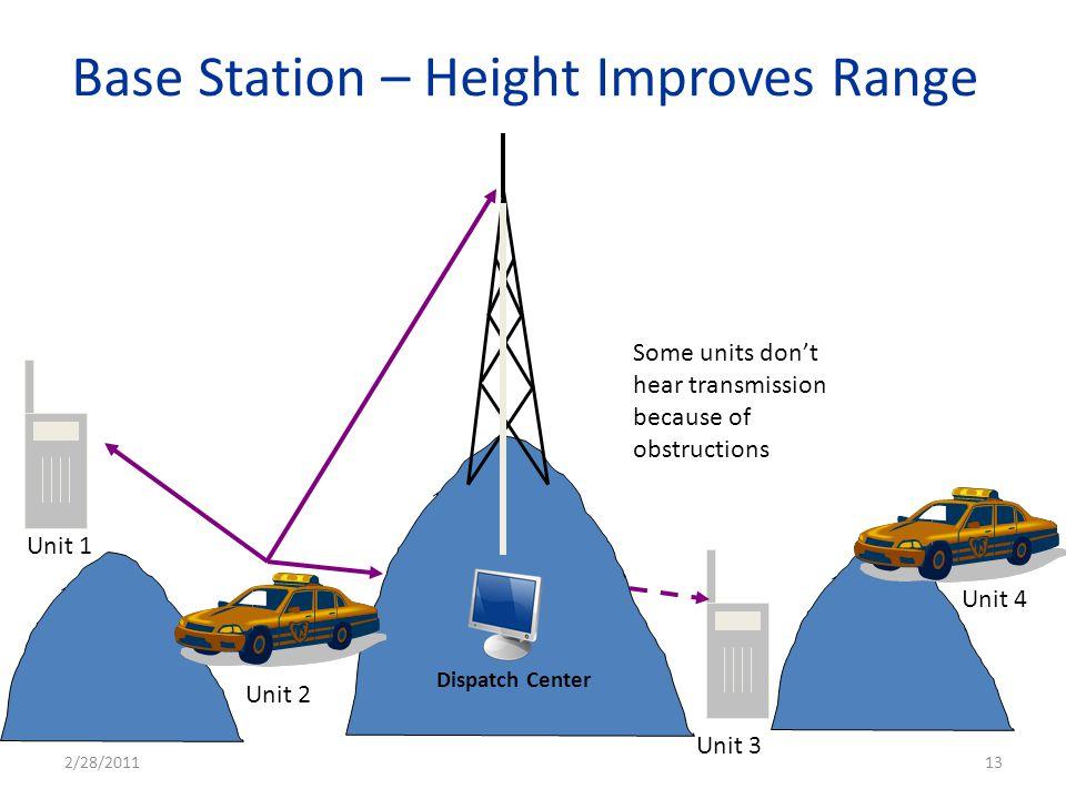 Base Station – Height Improves Range Unit 1 Dispatch Center Unit 2 Unit 3 Unit 4 Some units dont hear transmission because of obstructions 2/28/201113
