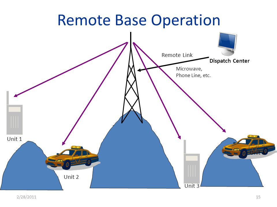 Remote Base Operation Unit 1 Unit 2 Unit 3 Unit 4 Dispatch Center Remote Link Microwave, Phone Line, etc. 2/28/201115