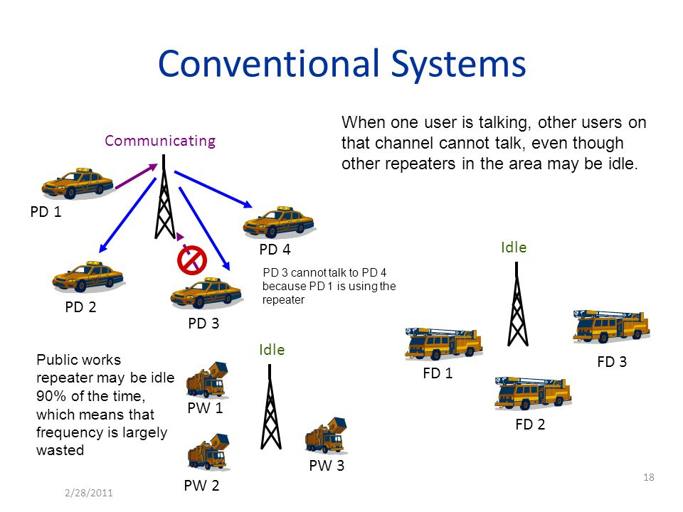 PD 2 PD 1 PD 3 PD 4 FD 1 FD 2 FD 3 PW 1 PW 2 PW 3 Conventional Systems When one user is talking, other users on that channel cannot talk, even though