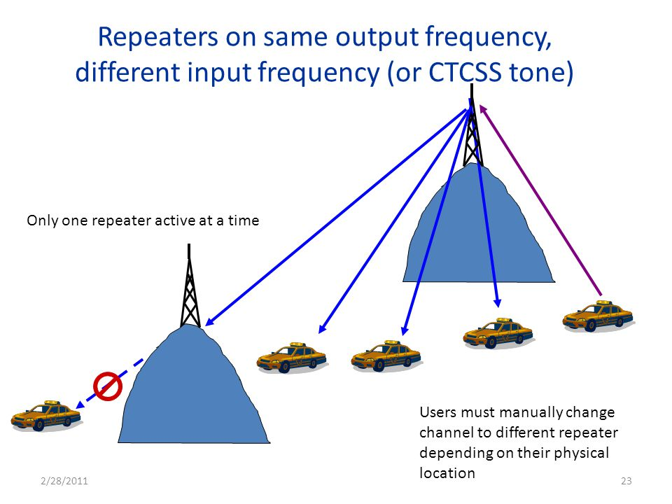 Repeaters on same output frequency, different input frequency (or CTCSS tone) Users must manually change channel to different repeater depending on th