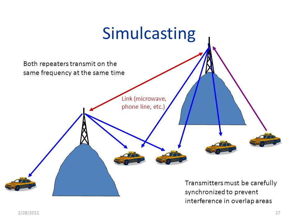 Simulcasting Transmitters must be carefully synchronized to prevent interference in overlap areas Both repeaters transmit on the same frequency at the