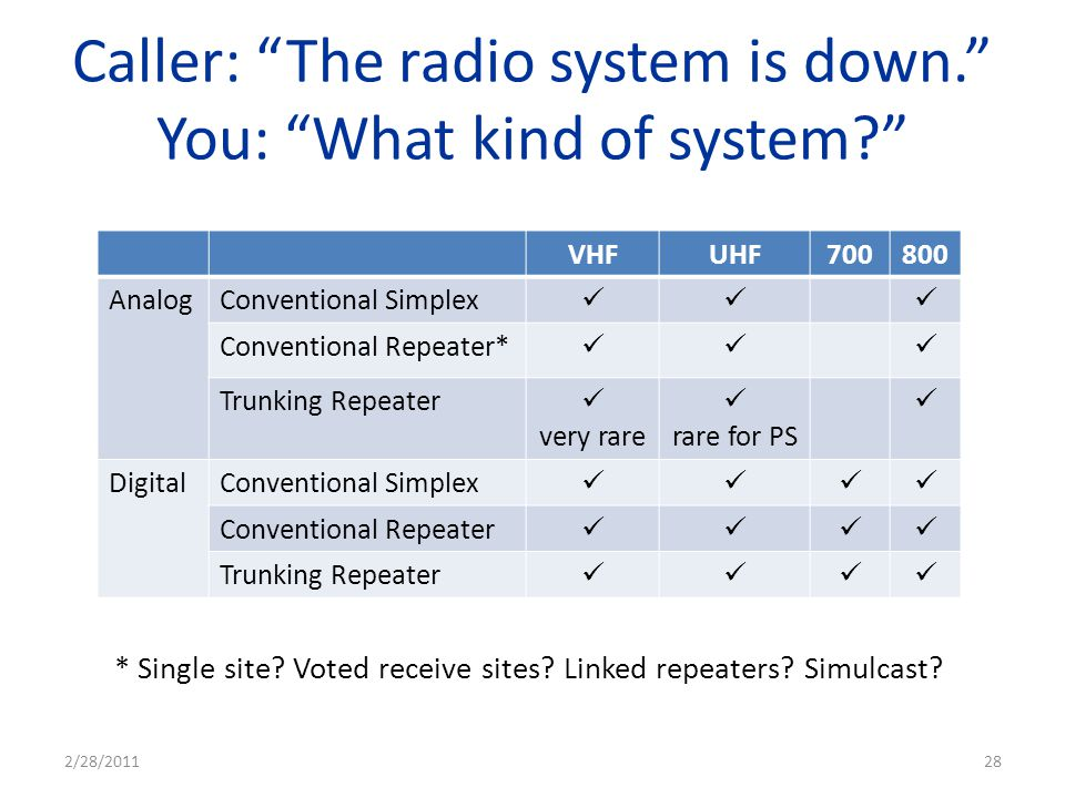 Caller: The radio system is down. You: What kind of system? VHFUHF700800 AnalogConventional Simplex Conventional Repeater* Trunking Repeater very rare