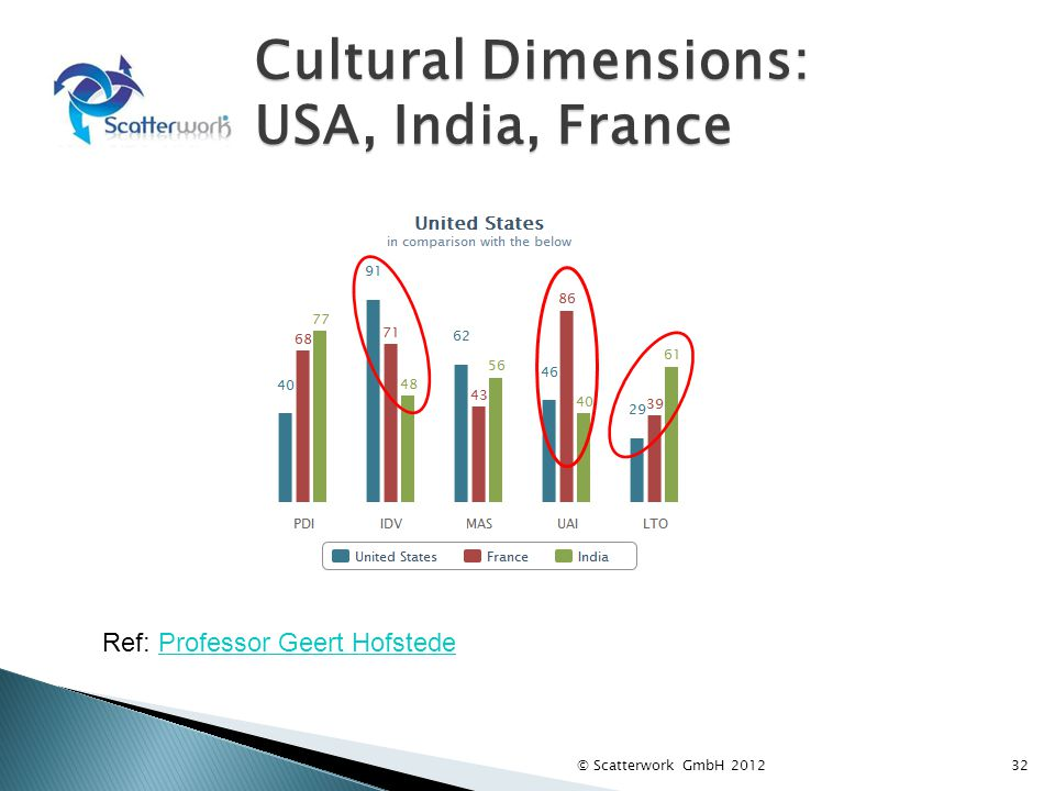 Cultural Dimensions: USA, India, France 32 Ref: Professor Geert HofstedeProfessor Geert Hofstede © Scatterwork GmbH 2012