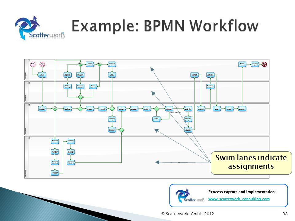 Example: BPMN Workflow © Scatterwork GmbH 201238 Process capture and implementation: www.scatterwork-consulting.com Swim lanes indicate assignments