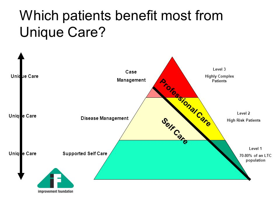 Which patients benefit most from Unique Care.