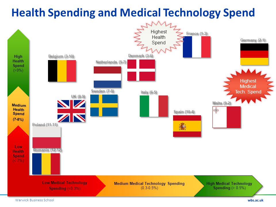 Warwick Business School Health Spending and Medical Technology Spend Highest Health Spend Highest Medical Tech. Spend
