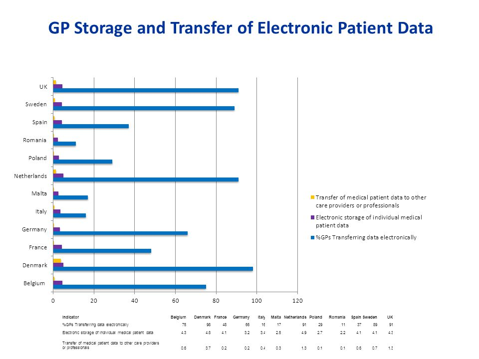IndicatorBelgiumDenmarkFranceGermanyItalyMaltaNetherlandsPolandRomaniaSpainSwedenUK %GPs Transferring data electronically759848661617912911378991 Electronic storage of individual medical patient data4.34.84.13.23.42.54.92.72.24.1 4.3 Transfer of medical patient data to other care providers or professionals0.63.70.2 0.40.31.30.1 0.60.71.3 GP Storage and Transfer of Electronic Patient Data