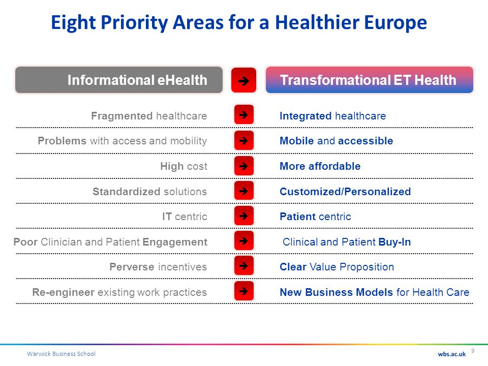 Warwick Business School Eight Priority Areas for a Healthier Europe © WL Currie and DJ Finnegan, (All rights reserved) 9 Informational eHealthTransformational ET Health Fragmented healthcare Problems with access and mobility High cost Standardized solutions IT centric Poor Clinician and Patient Engagement Perverse incentives Re-engineer existing work practices Integrated healthcare Mobile and accessible More affordable Customized/Personalized Patient centric Clinical and Patient Buy-In Clear Value Proposition New Business Models for Health Care