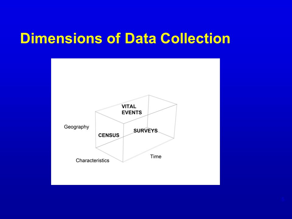 Dimensions of Data Collection 5