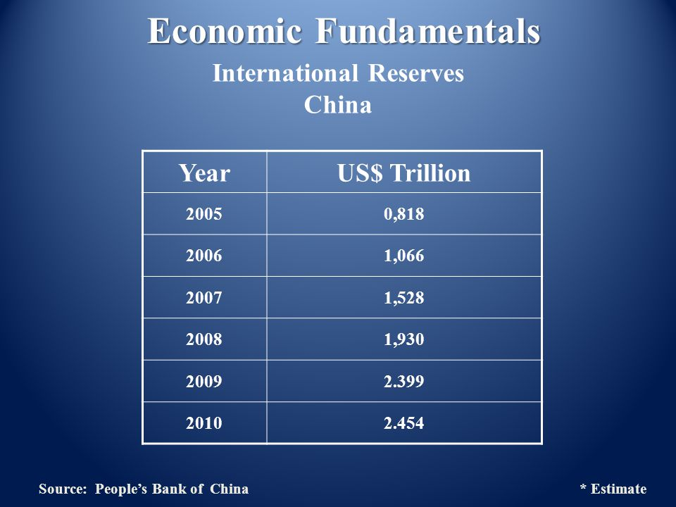 YearUS$ Trillion 20050,818 20061,066 20071,528 20081,930 20092.399 20102.454 Economic Fundamentals International Reserves China Source: Peoples Bank of China * Estimate