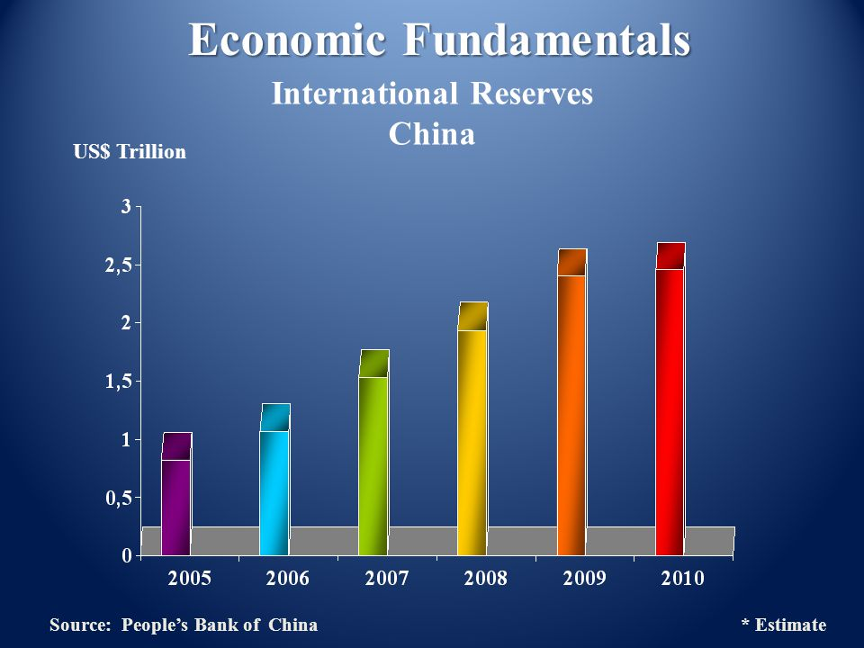US$ Trillion Economic Fundamentals International Reserves China Source: Peoples Bank of China * Estimate